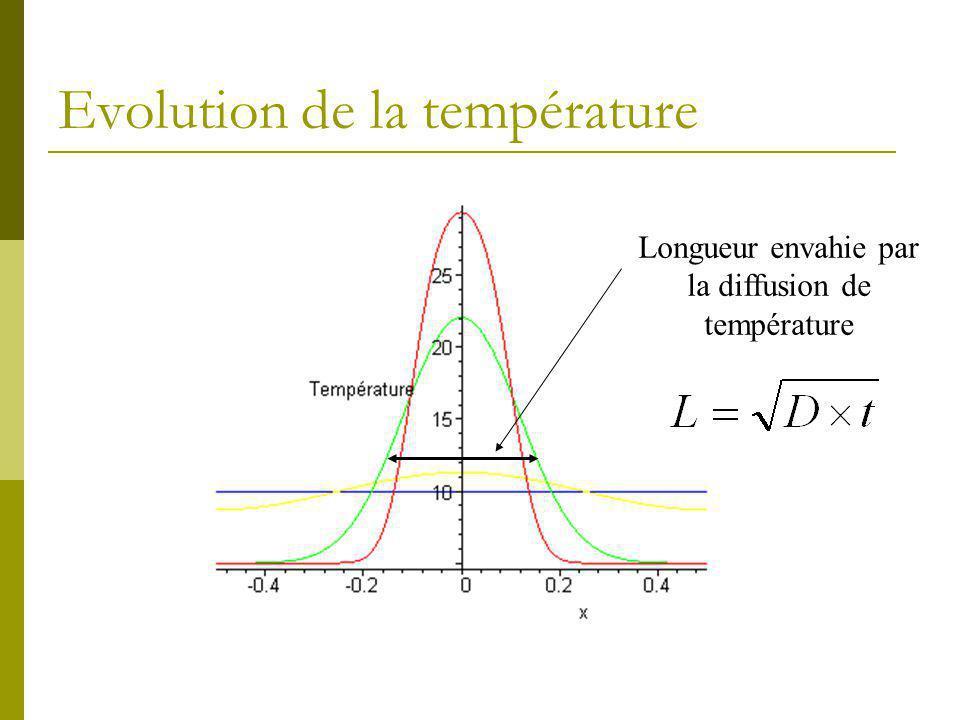 Evolution de la température Longueur envahie par la diffusion de température