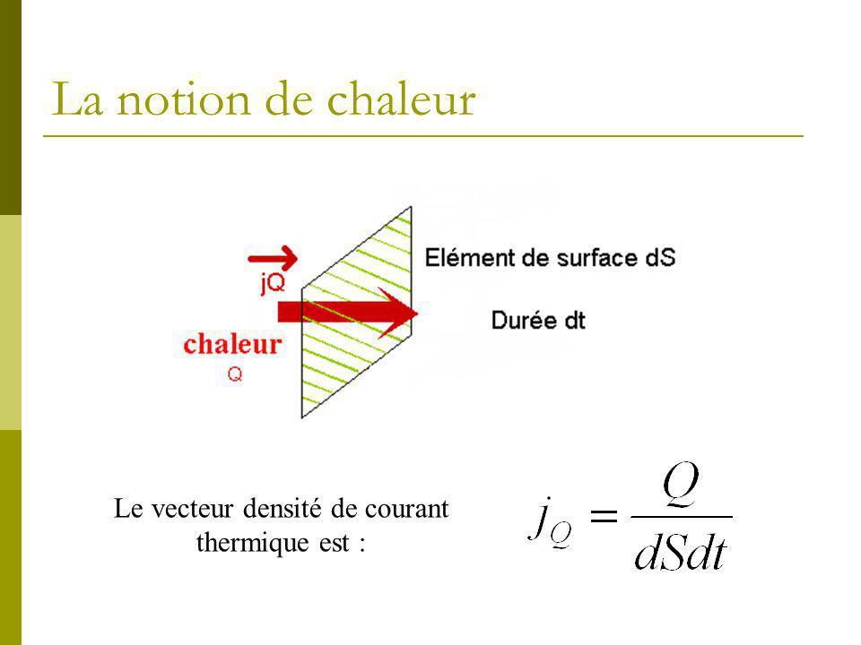 La notion de chaleur Le vecteur densité de courant thermique est :
