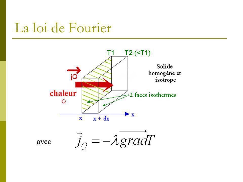 Illustration de la loi de Fourier
