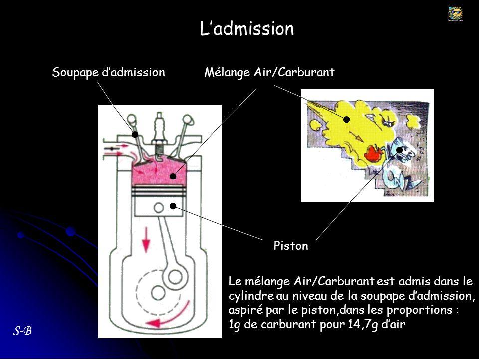 Ladmission S-B Soupape dadmissionMélange Air/Carburant Piston Le mélange Air/Carburant est admis dans le cylindre au niveau de la soupape dadmission,