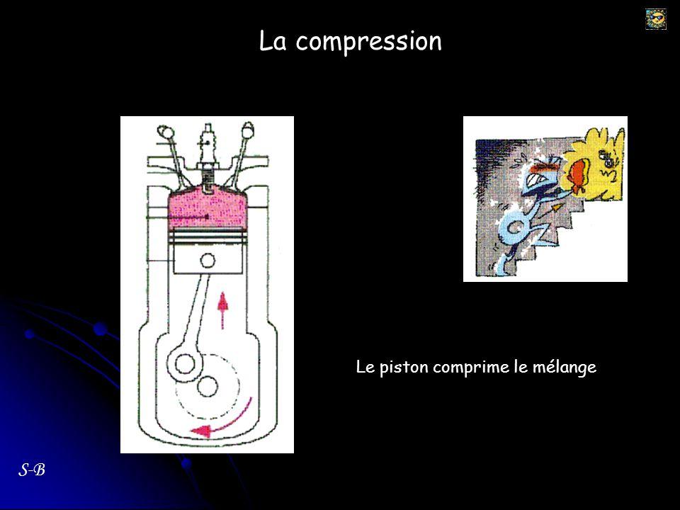 La combustion S-B Bougie La bougie fournit une étincelle, qui va enflammer le mélange.