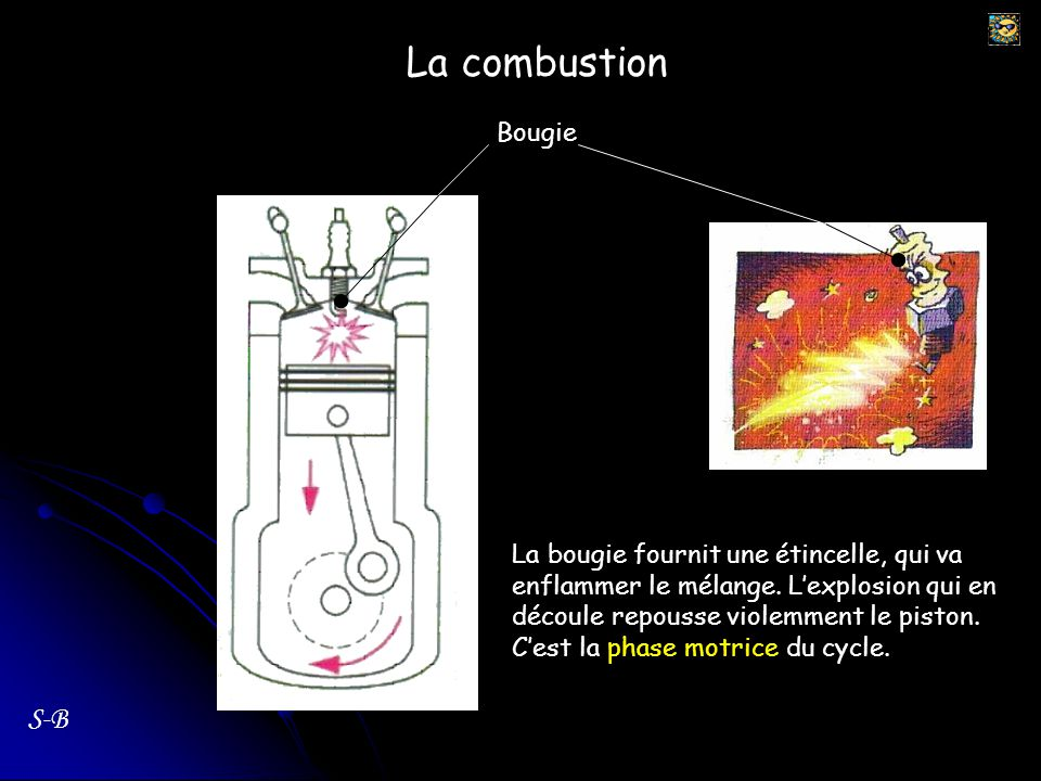 La combustion S-B Bougie La bougie fournit une étincelle, qui va enflammer le mélange. Lexplosion qui en découle repousse violemment le piston. Cest l