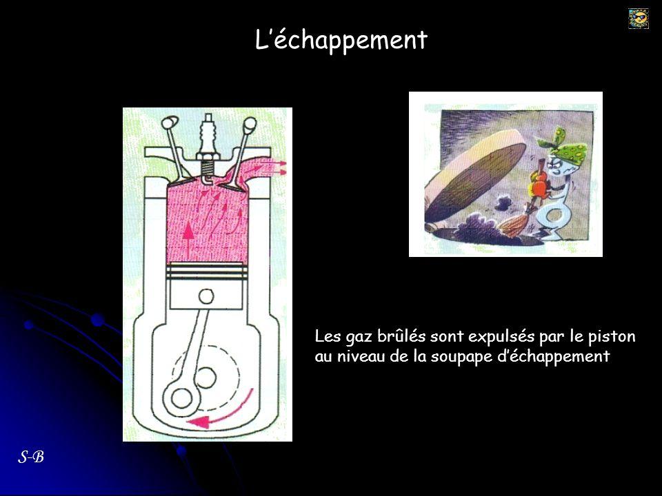 Tubulure dadmission Tubulure déchappement Huile de lubrification Vilebrequin Bielle S-B Récapitulatif