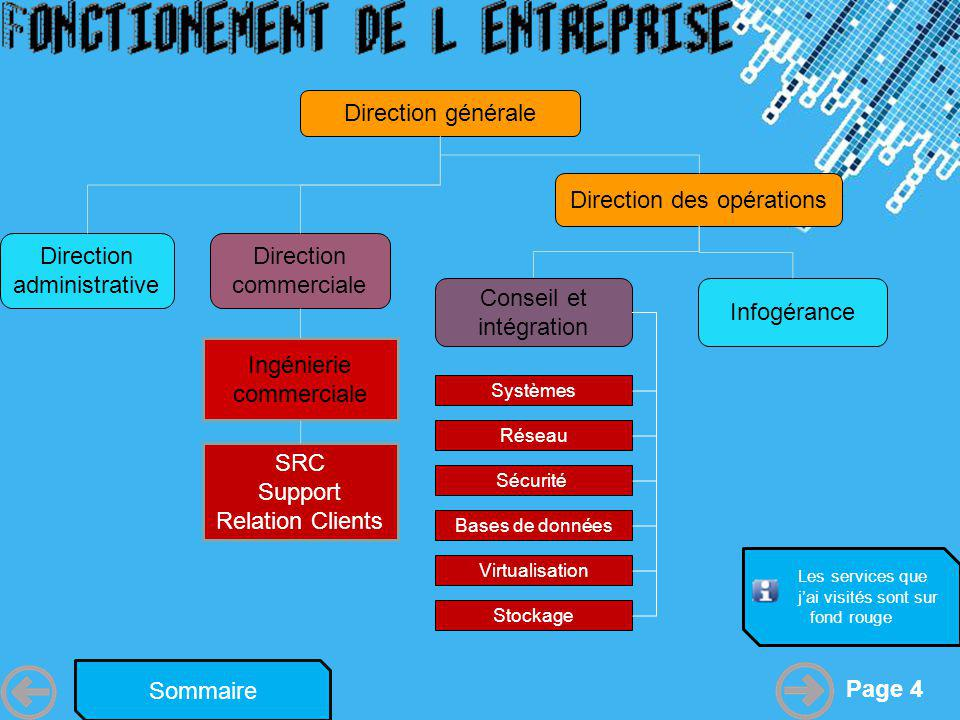 Powerpoint Templates Page 4 Direction générale Direction administrative Direction commerciale Direction des opérations Conseil et intégration Systèmes