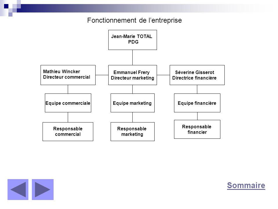 Sommaire Jean-Marie TOTAL PDG Emmanuel Frery Directeur marketing Mathieu Wincker Directeur commercial Séverine Gisserot Directrice financière Equipe c