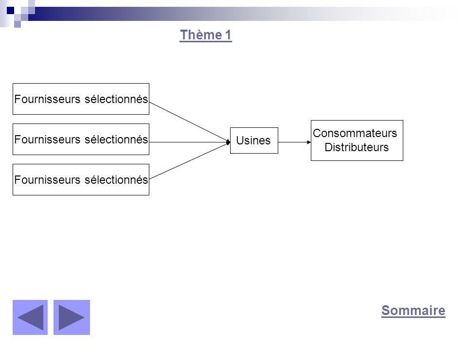 Sommaire Thème 2 Le métier de responsable marketing À l écoute de l évolution du marché et des informations collectées sur le terrain, le responsable marketing réalise des analyses marketing pointues.