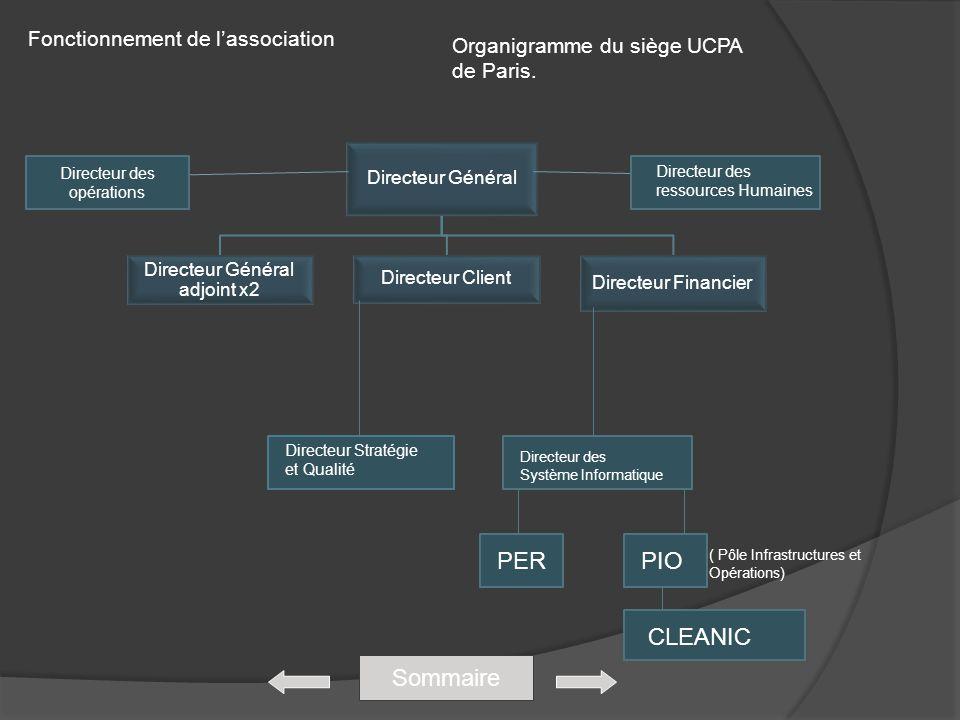 Fonctionnement de lassociation Sommaire Directeur Général Directeur Général adjoint x2 Directeur Client Directeur Financier Directeur Stratégie et Qua