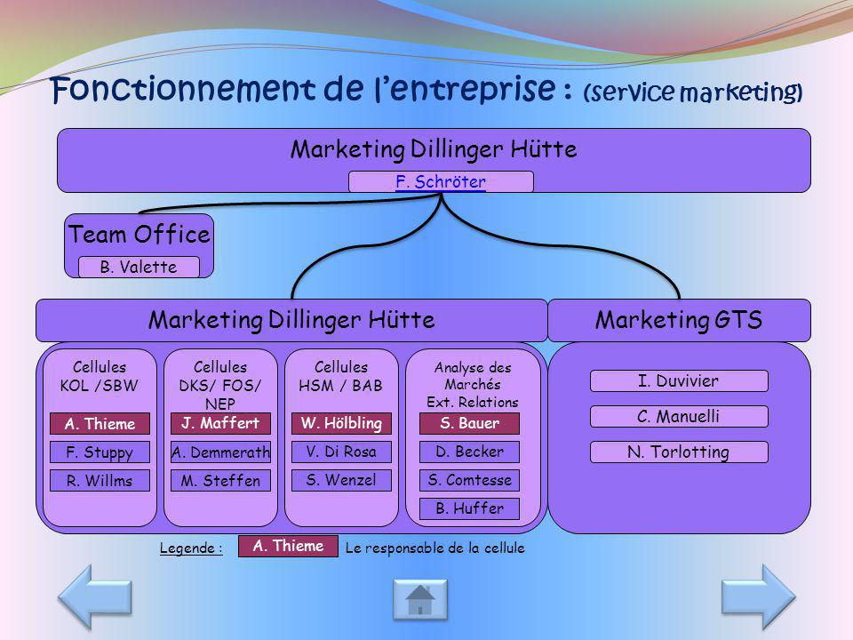 Fonctionnement de lentreprise : (service marketing) Marketing Dillinger Hütte F. Schröter Team Office B. Valette Marketing Dillinger HütteMarketing GT