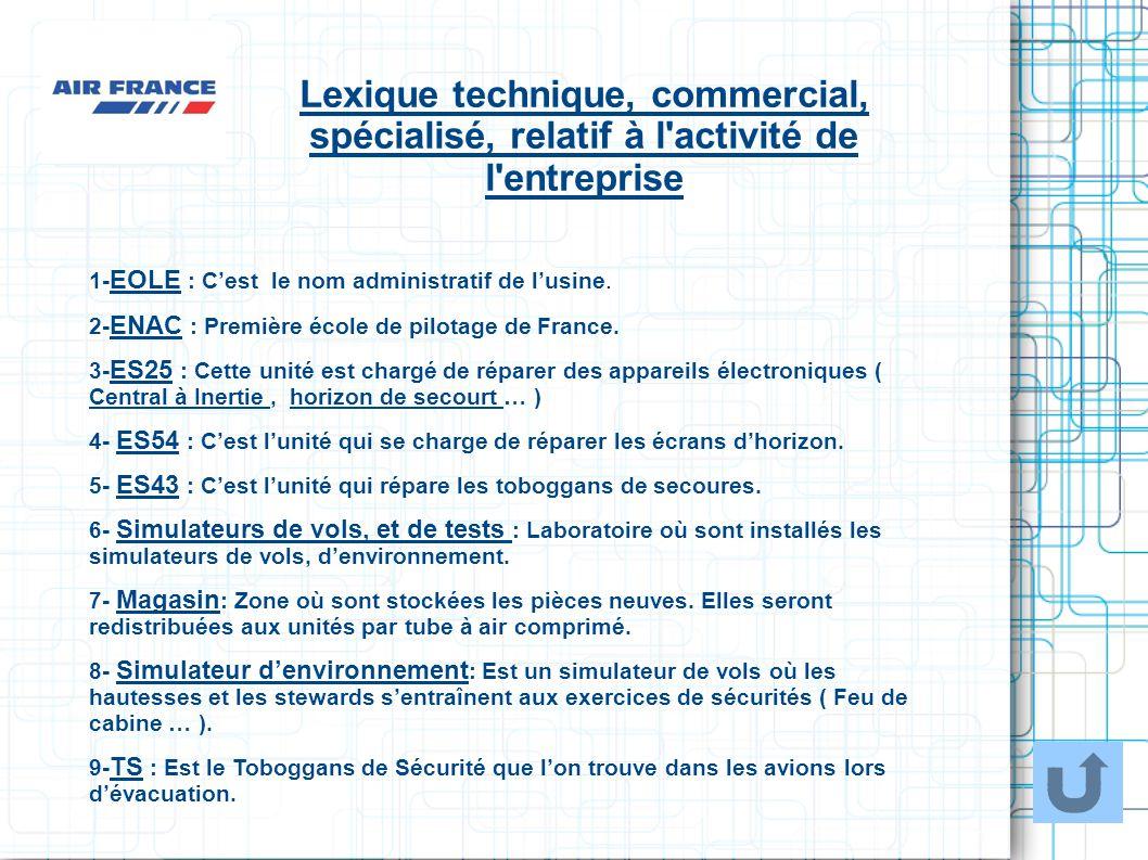 Lexique technique, commercial, spécialisé, relatif à l'activité de l'entreprise 1- EOLE : Cest le nom administratif de lusine. 2- ENAC : Première écol