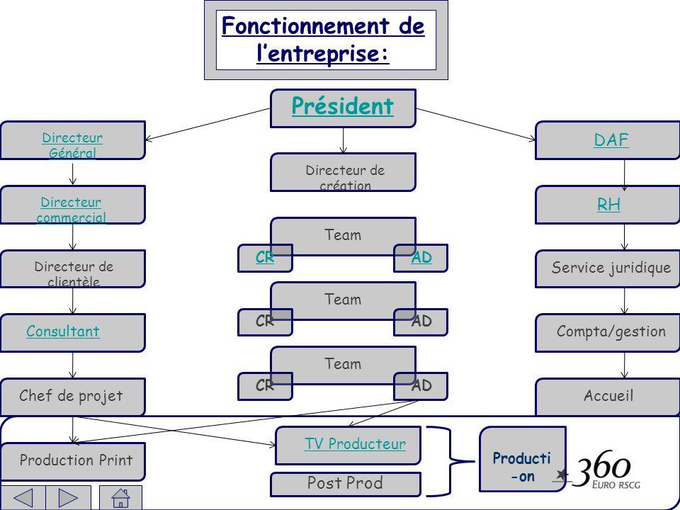 Annexe Observation et présentation dun métier: chef de publicité Mission générale: Il va assister le/les Chefs de Groupe ou le/les Directeur de clientèle.
