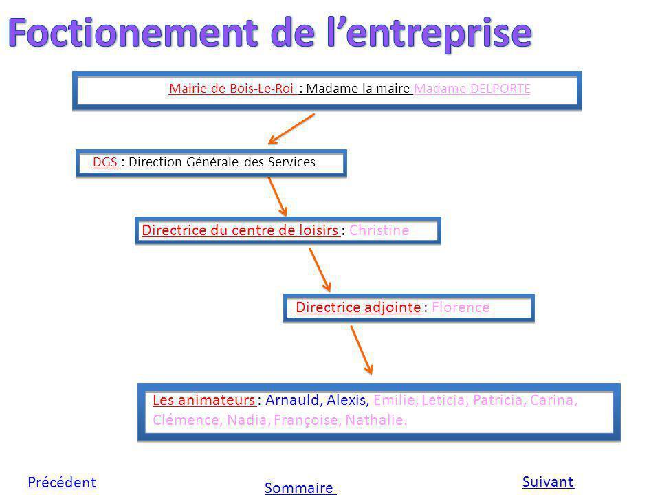 Mairie de Bois-Le-Roi : Madame la maire Madame DELPORTE DGS : Direction Générale des Services Directrice du centre de loisirs : Christine Directrice a