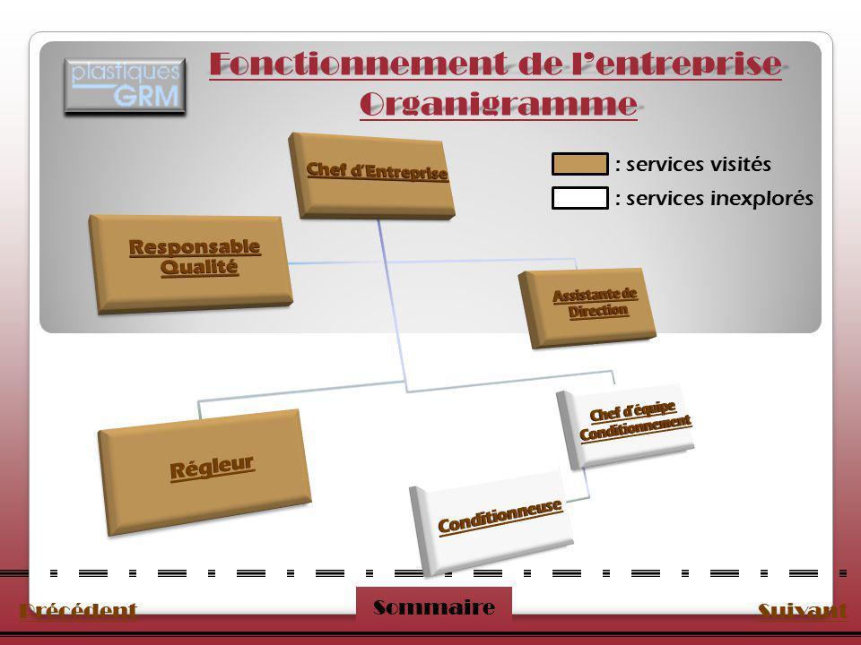PrécédentSuivant Sommaire Fonctionnement de lentreprise Organigramme : services visités : services inexplorés
