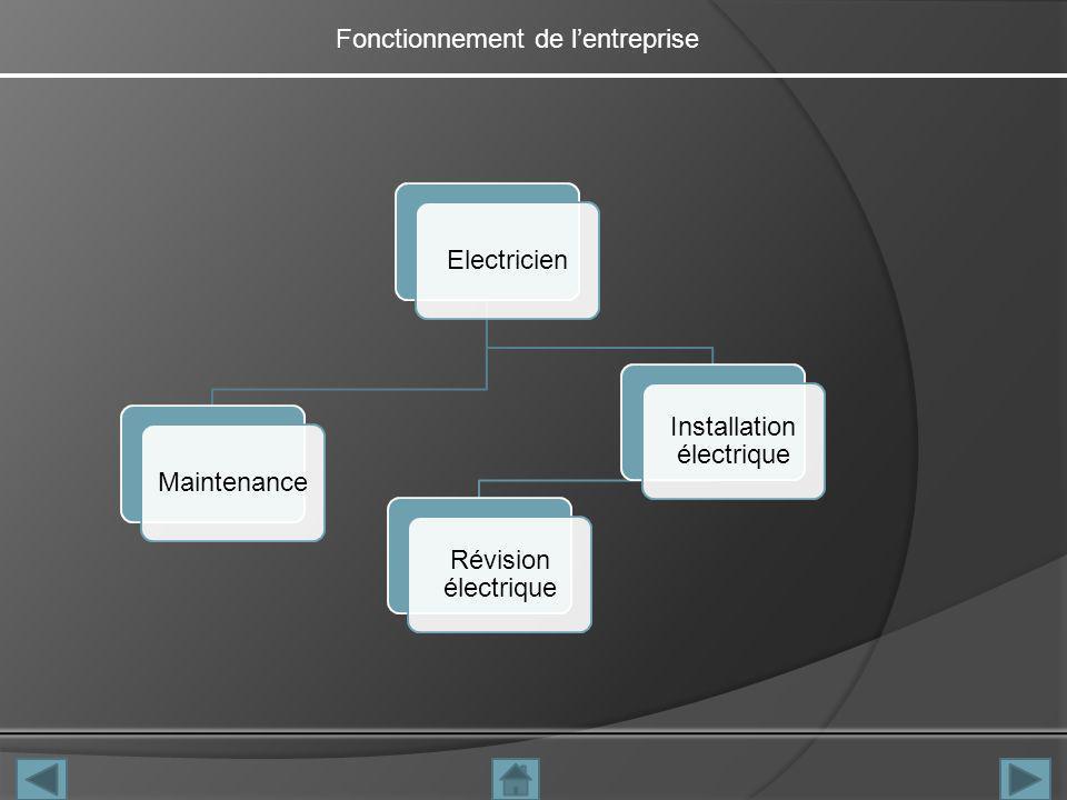Fonctionnement de lentreprise ElectricienMaintenance Installation électrique Révision électrique
