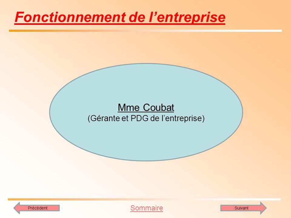 Sommaire SuivantPrécédent Fonctionnement de lentreprise Mme Coubat (Gérante et PDG de lentreprise)