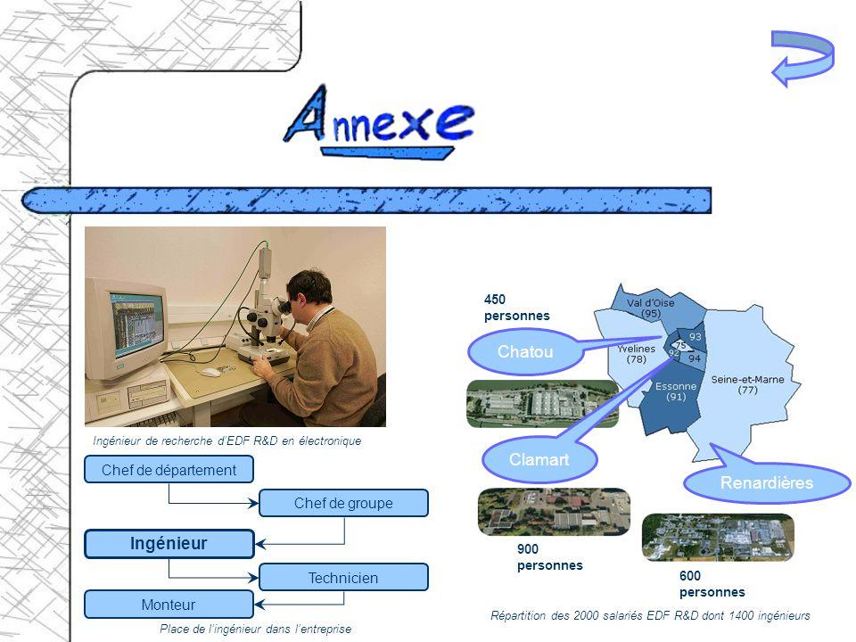 Ingénieur de recherche dEDF R&D en électronique Chef de département Chef de groupe Ingénieur Technicien Monteur Place de lingénieur dans lentreprise C