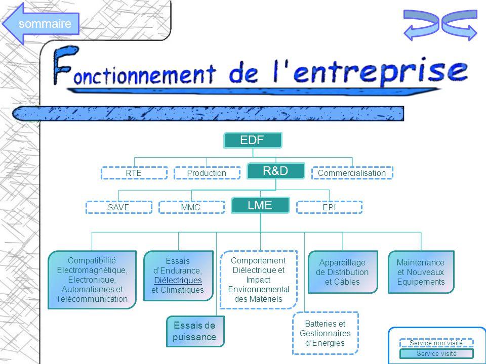 LME Essais de puissance Essais dEndurance, Diélectriques et Climatiques Comportement Diélectrique et Impact Environnemental des Matériels Appareillage