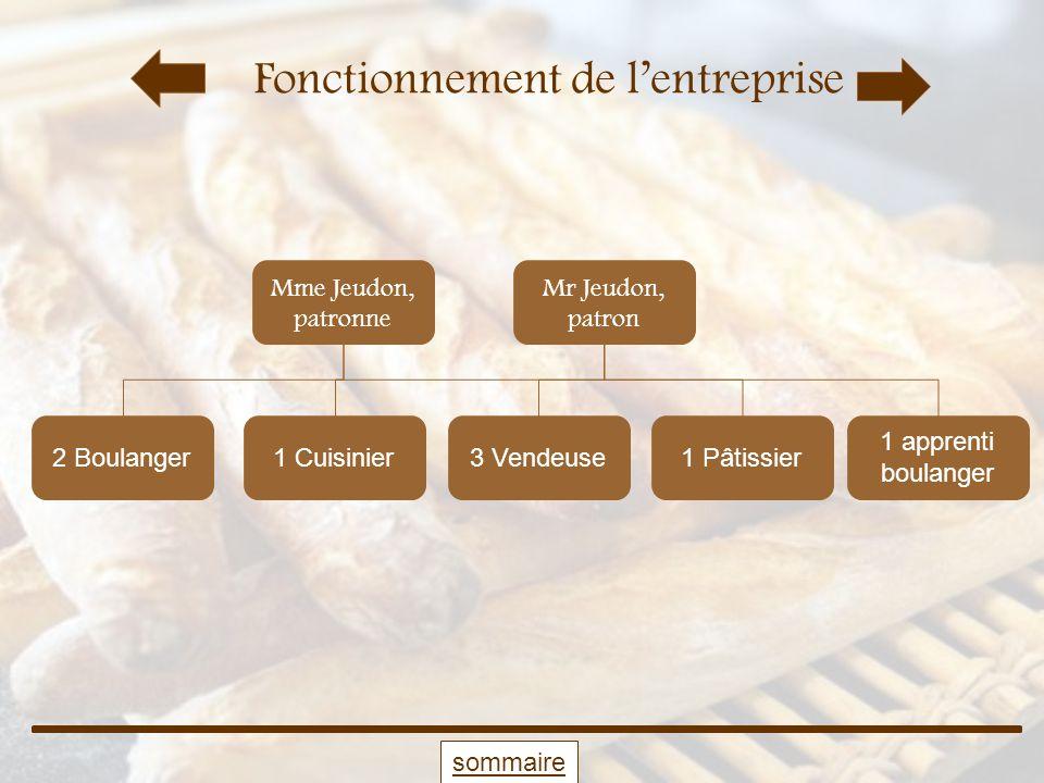 Fonctionnement de lentreprise Mme Jeudon, patronne 2 Boulanger3 Vendeuse1 Cuisinier 1 apprenti boulanger 1 Pâtissier Mr Jeudon, patron sommaire