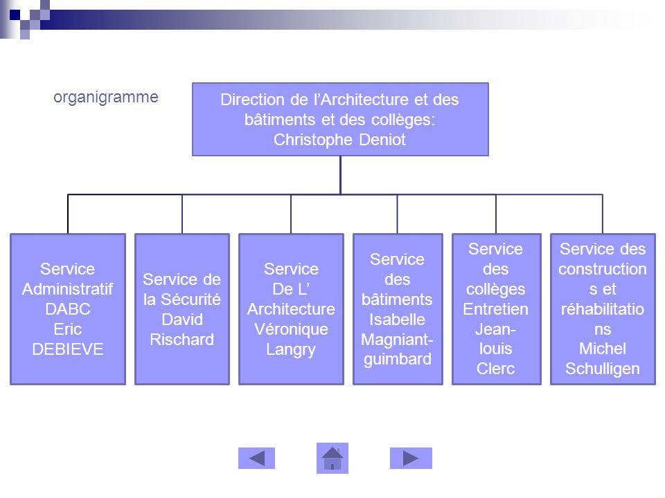 organigramme Direction de lArchitecture et des bâtiments et des collèges: Christophe Deniot Service des construction s et réhabilitatio ns Michel Schu