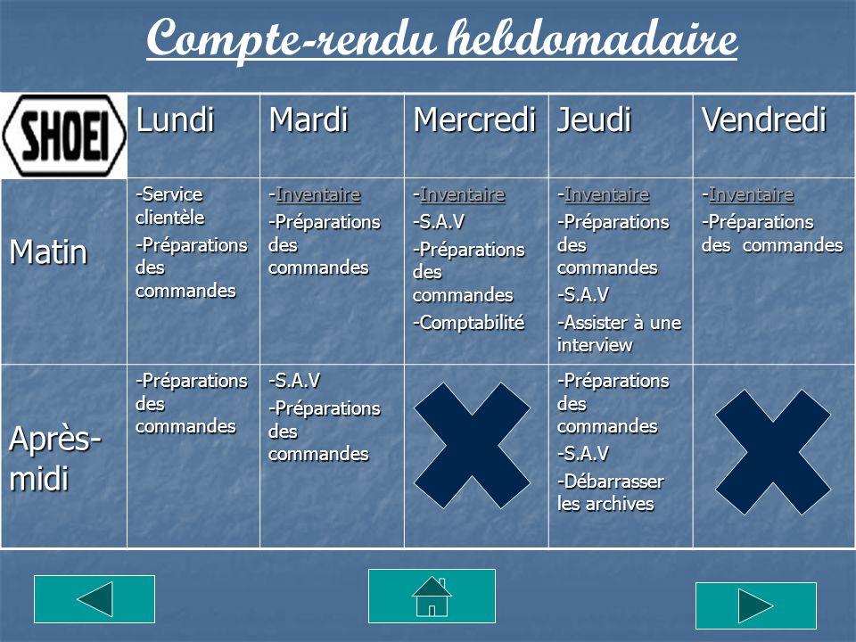 Compte-rendu hebdomadaireLundiMardiMercrediJeudiVendredi Matin -Service clientèle -Préparations des commandes -Inventaire Inventaire -Préparations des