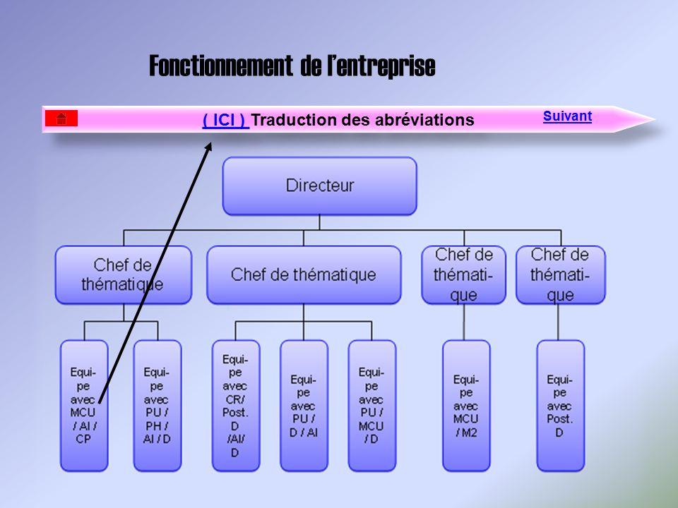 Fonctionnement de lentreprise ( ICI ) ( ICI ) Traduction des abréviations ( ICI ) ( ICI ) Traduction des abréviations Suivant