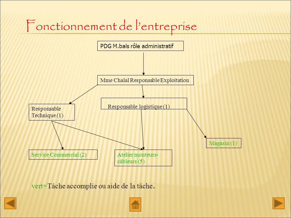 Fonctionnement de lentreprise PDG M.bals rôle administratif Mme Chalal Responsable Exploitation Responsable logistique (1) Responsable Technique (1) S