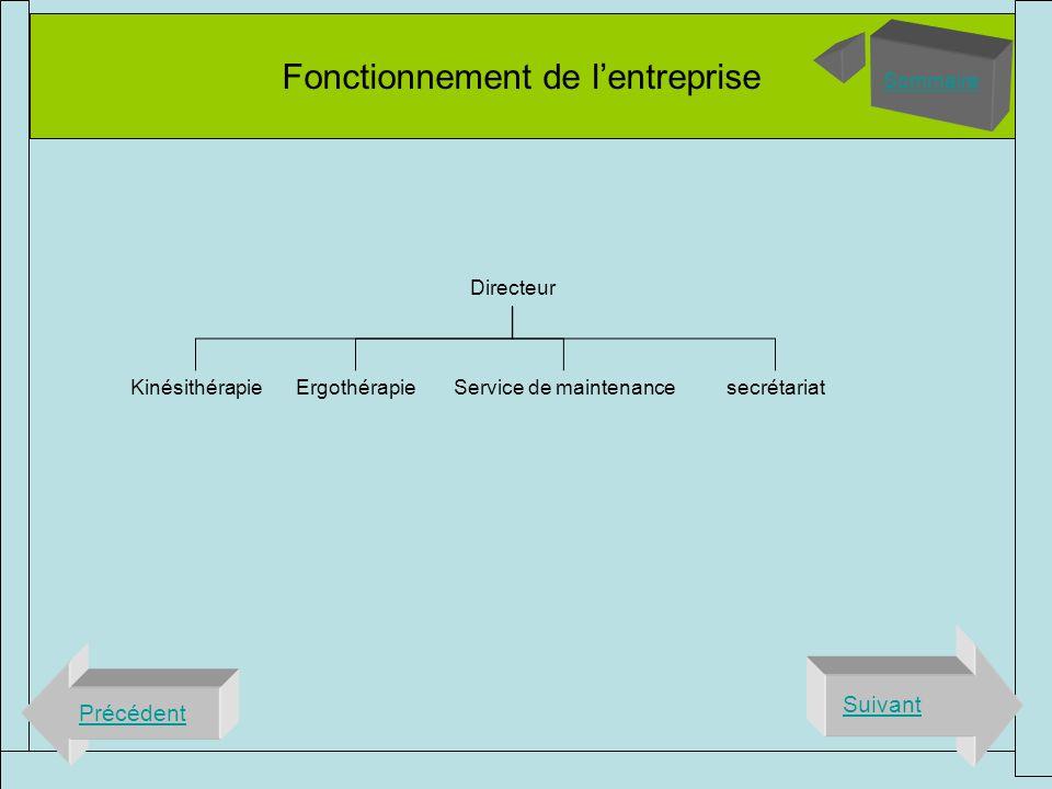 Fonctionnement de lentreprise Précédent Suivant Sommaire Directeur KinésithérapieErgothérapieService de maintenancesecrétariat