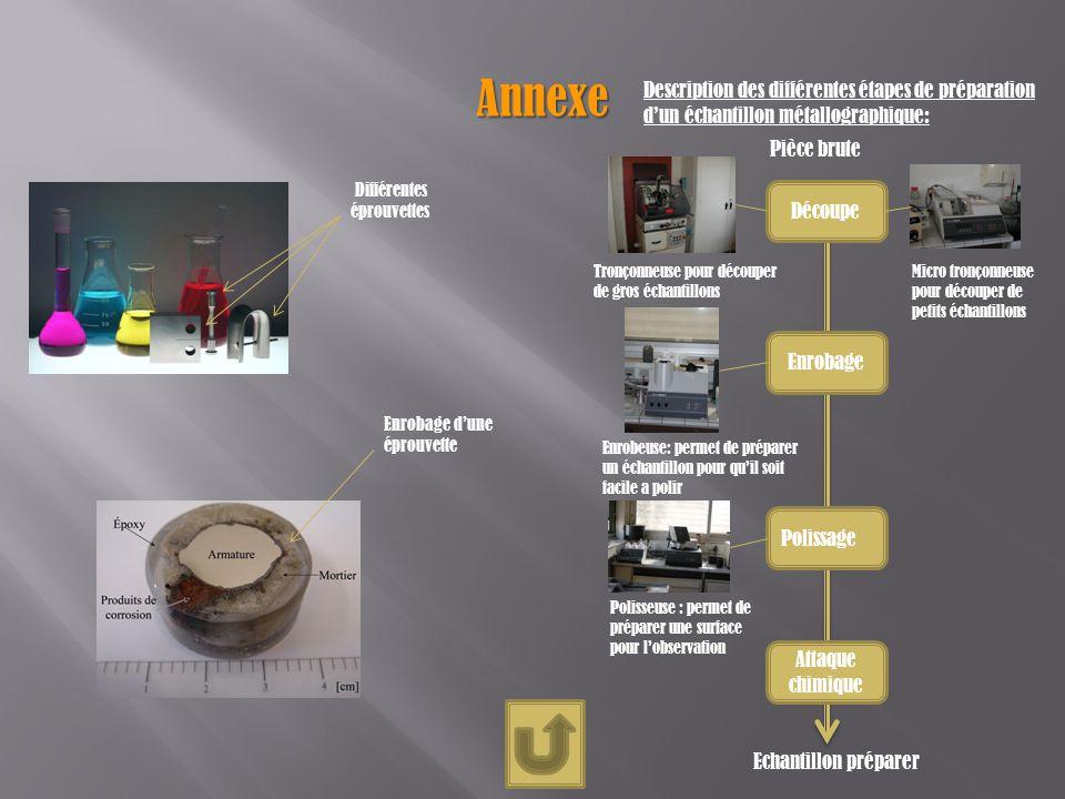 Annexe Différentes éprouvettes Description des différentes étapes de préparation dun échantillon métallographique: Tronçonneuse pour découper de gros