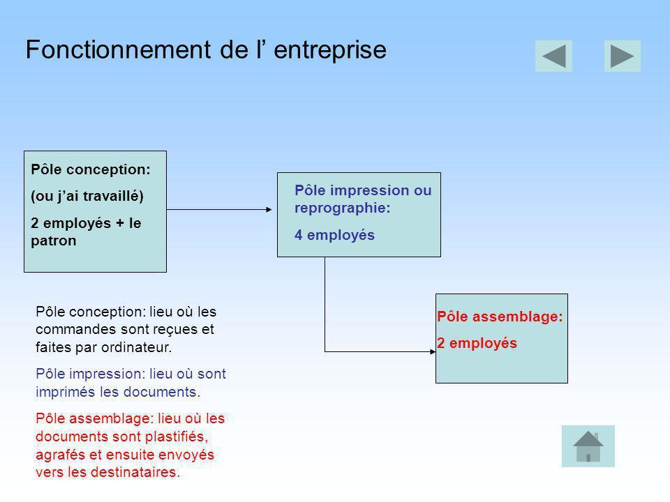 Fonctionnement de l entreprise Pôle assemblage: 2 employés Pôle conception: (ou jai travaillé) 2 employés + le patron Pôle impression ou reprographie: