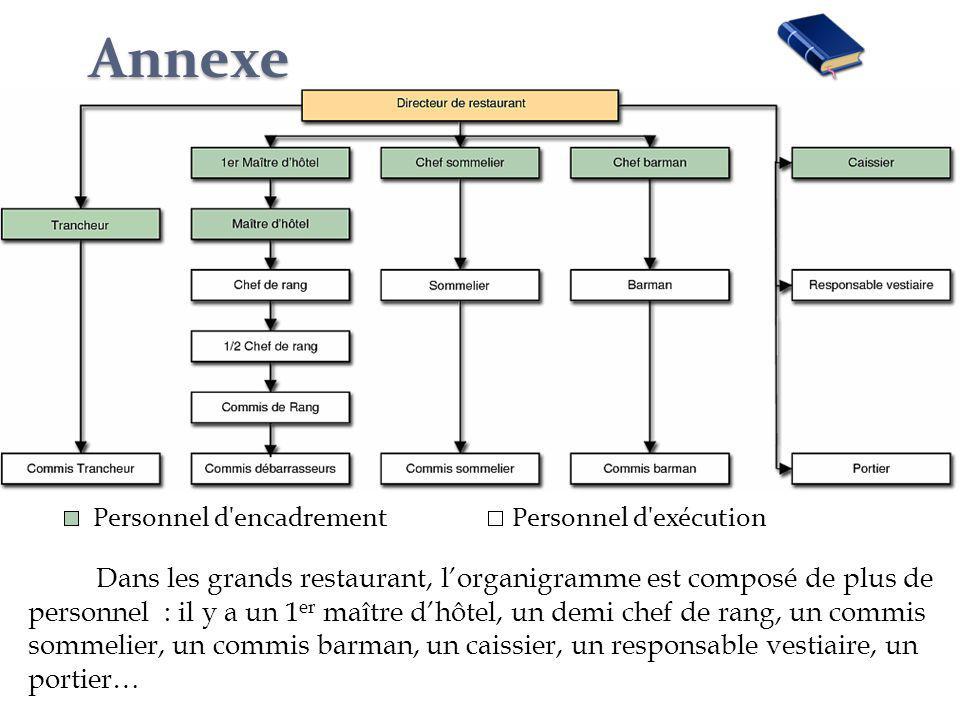 Annexe Personnel d'encadrement Personnel d'exécution Dans les grands restaurant, lorganigramme est composé de plus de personnel : il y a un 1 er maîtr
