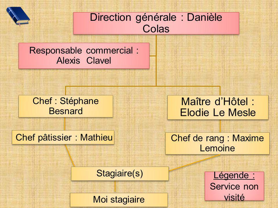 Direction générale : Danièle Colas Responsable commercial : Alexis Clavel Chef de rang : Maxime Lemoine Chef : Stéphane Besnard Moi stagiaire Chef pât