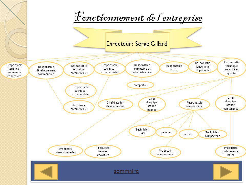 sommaire Observation et présentation dun métier Comptable La comptabilité cest lenregistrement de toutes les opérations dune entreprise.
