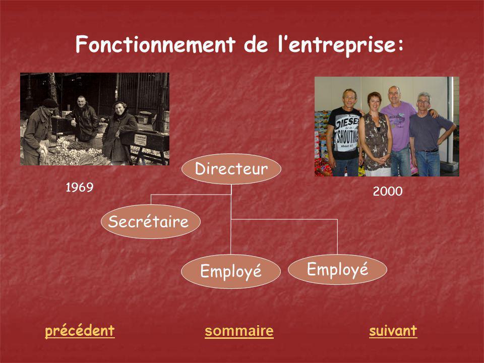 Fonctionnement de lentreprise: sommaire suivantprécédent Directeur Employé Secrétaire 2000 1969