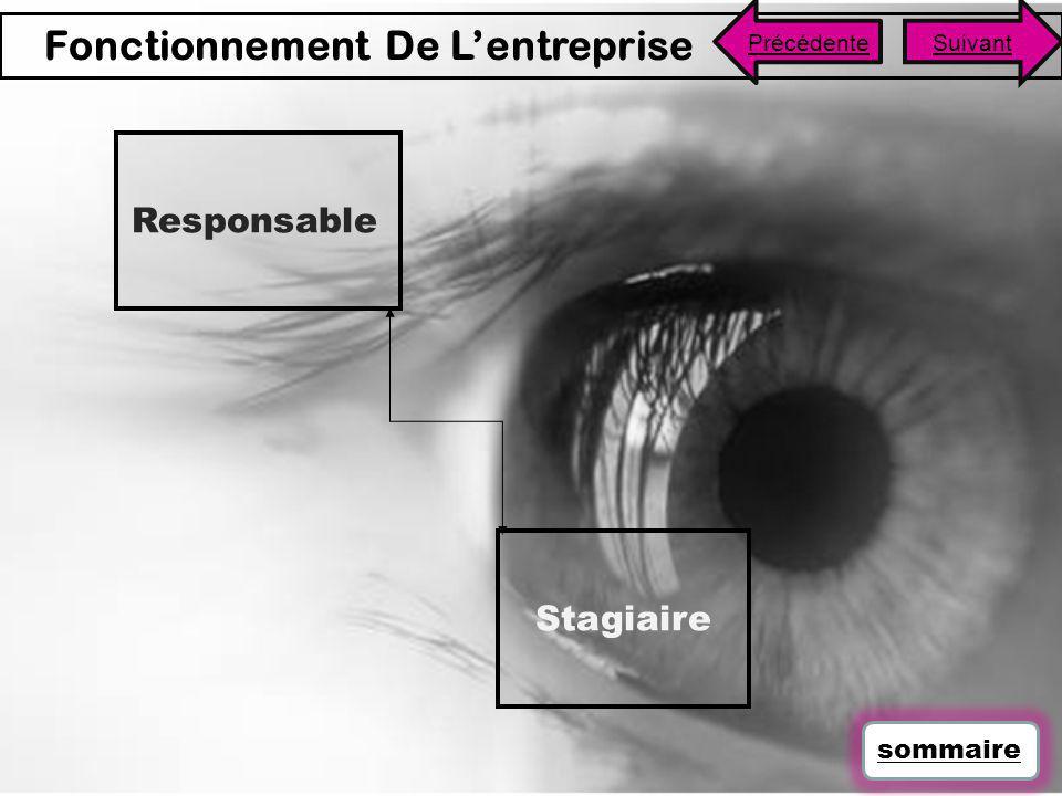 Beaucoup des Français connaissent des problèmes de vue.
