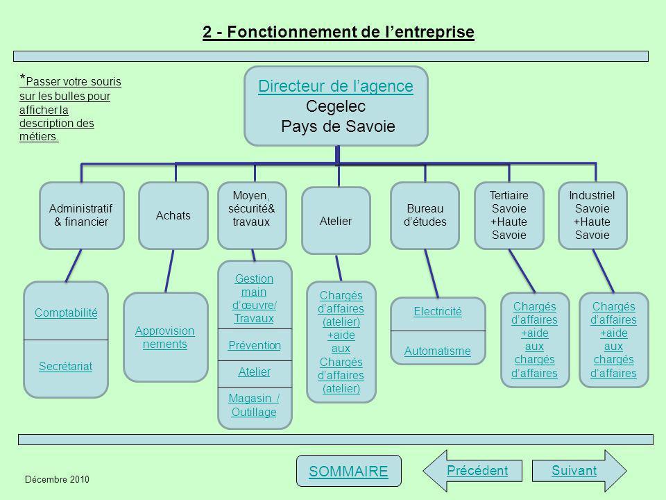 Décembre 2010 Annexe 3 - Thème détude: présentation métier « 1/2 » PrécédentSuivant SOMMAIRE Le métier présenté est celui d « Ingénieur Chargé daffaires ».