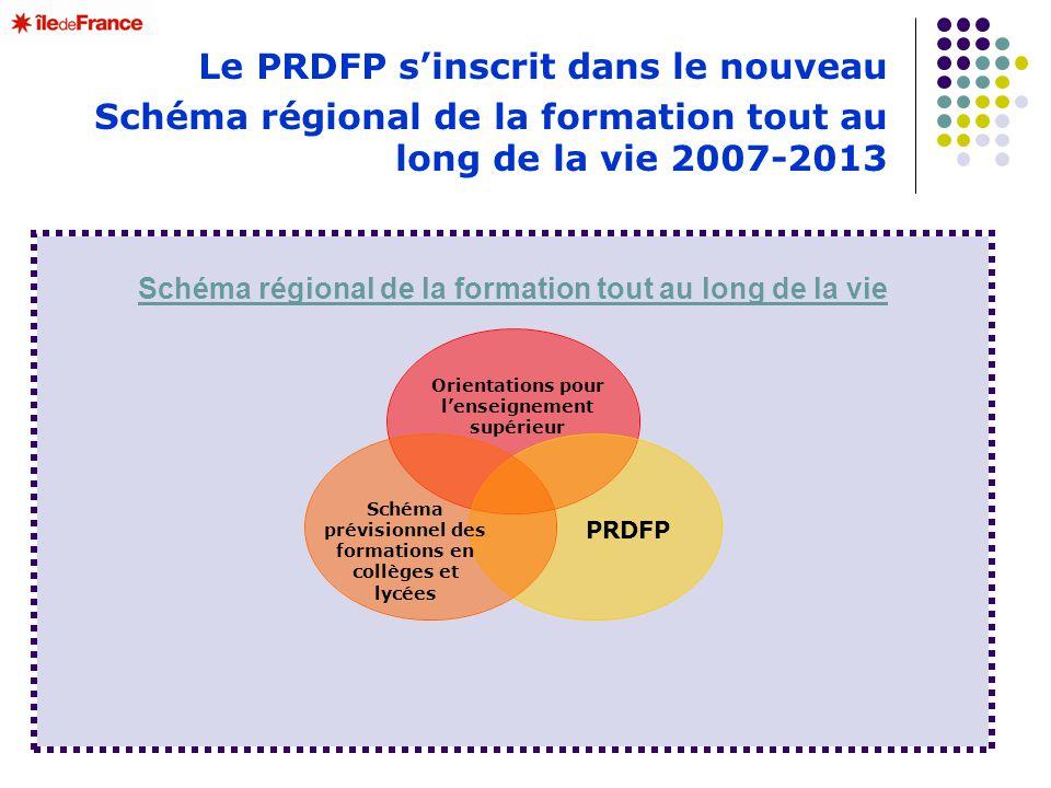 Le PRDFP sinscrit dans le nouveau Schéma régional de la formation tout au long de la vie 2007-2013 Schéma régional de la formation tout au long de la