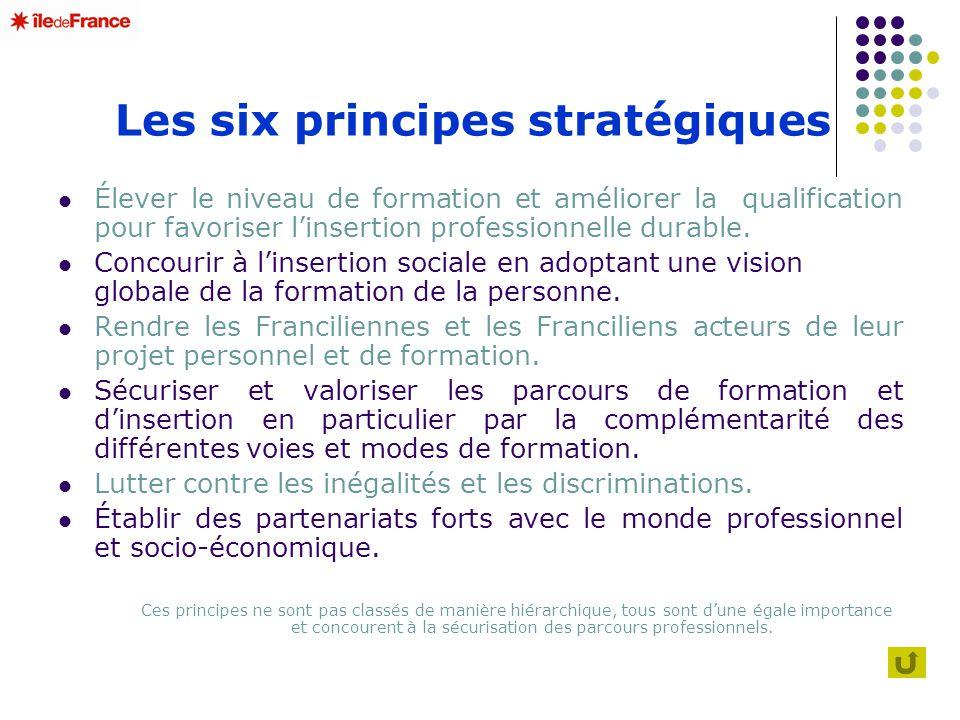 Les six principes stratégiques Élever le niveau de formation et améliorer la qualification pour favoriser linsertion professionnelle durable. Concouri