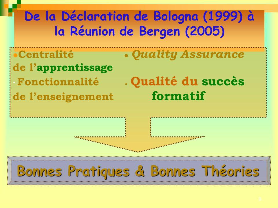 3 De la Déclaration de Bologna (1999) à la Réunion de Bergen (2005) Centralité Quality Assurance de lapprentissage Fonctionnalité Qualité du succès de lenseignement formatif Bonnes Pratiques & Bonnes Théories