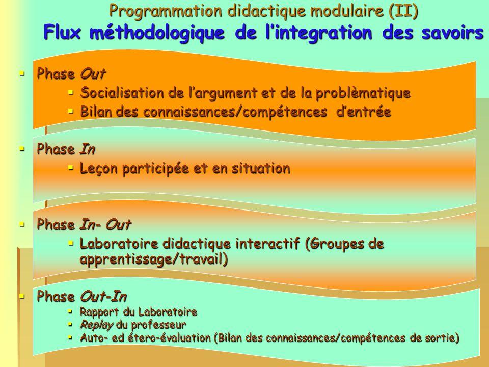 8 Programmation didactique modulaire (I) Objectif: la connaissance compétente 1 CFU = 25/30 heures de travail de létudiant 1 CFU = 25/30 heures de travail de létudiant - Integration des savoirs - Integration des savoirs Leçons Leçons Laboratoire didactique interactif Laboratoire didactique interactif Autoapprentissage Autoapprentissage Module didactique (MD) Unité didactique (UD) Credits formatifs universitaires (CFU)* Objectif formatif de lUD: Unité de connaissances/ compétences atteintes