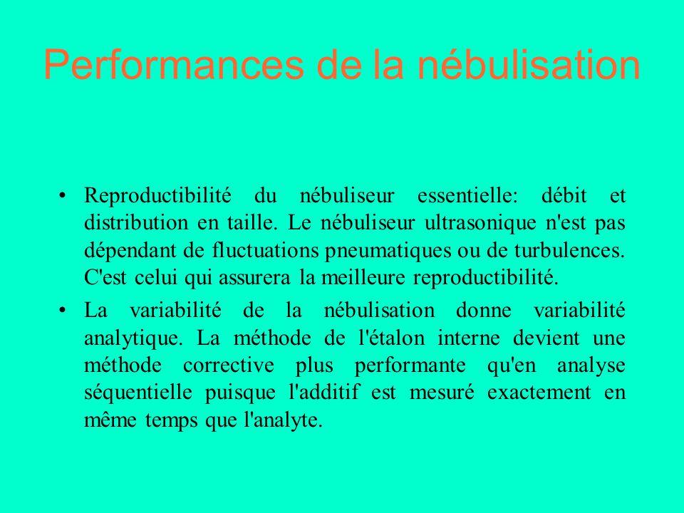 Performances de la nébulisation Reproductibilité du nébuliseur essentielle: débit et distribution en taille. Le nébuliseur ultrasonique n'est pas dépe
