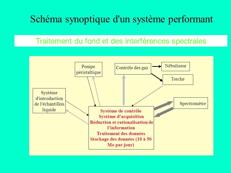 Schéma synoptique d'un système performant Système de contrôle Système d'acquisition Réduction et rationalisation de l'information Traitement des donné