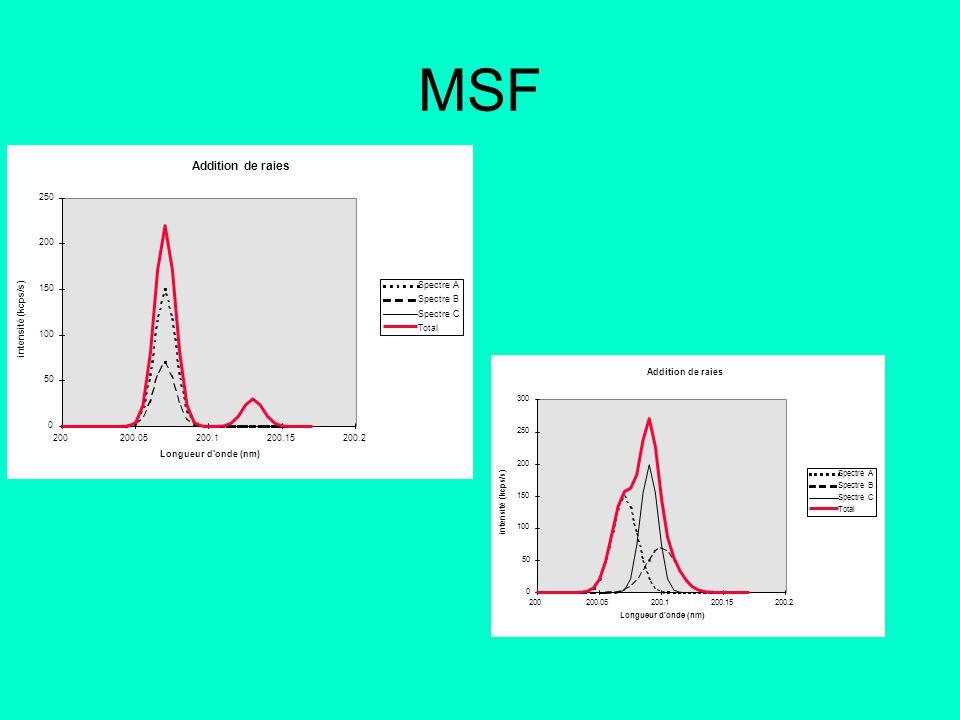 MSF Addition de raies 0 50 100 150 200 250 200200.05200.1200.15200.2 Longueur d'onde (nm) intensité (kcps/s) Spectre A Spectre B Spectre C Total Addit