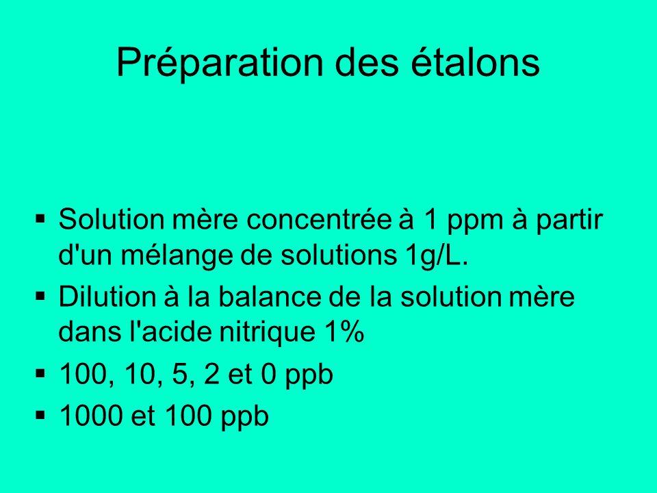 Préparation des étalons Solution mère concentrée à 1 ppm à partir d'un mélange de solutions 1g/L. Dilution à la balance de la solution mère dans l'aci