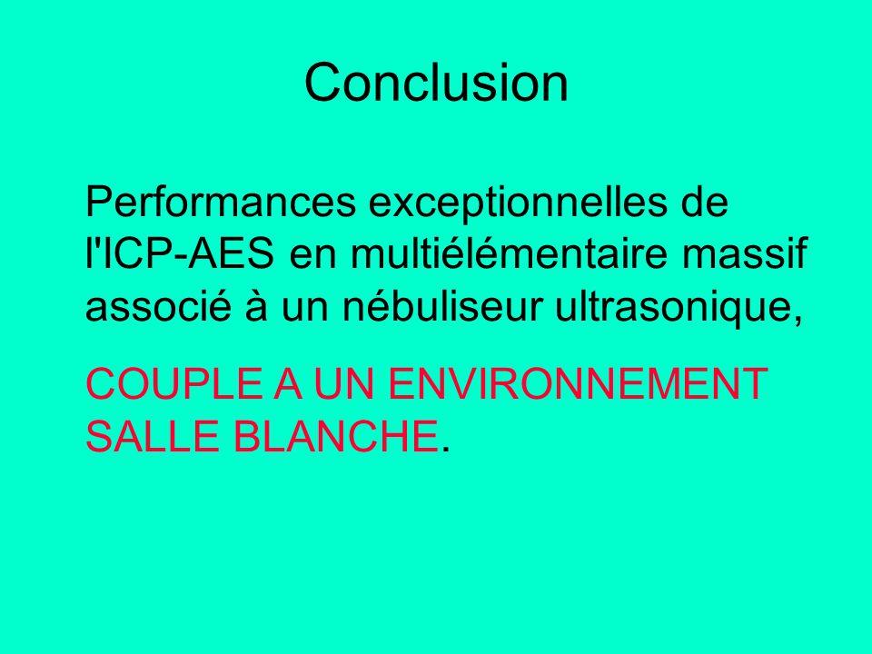 Conclusion Performances exceptionnelles de l'ICP-AES en multiélémentaire massif associé à un nébuliseur ultrasonique, COUPLE A UN ENVIRONNEMENT SALLE