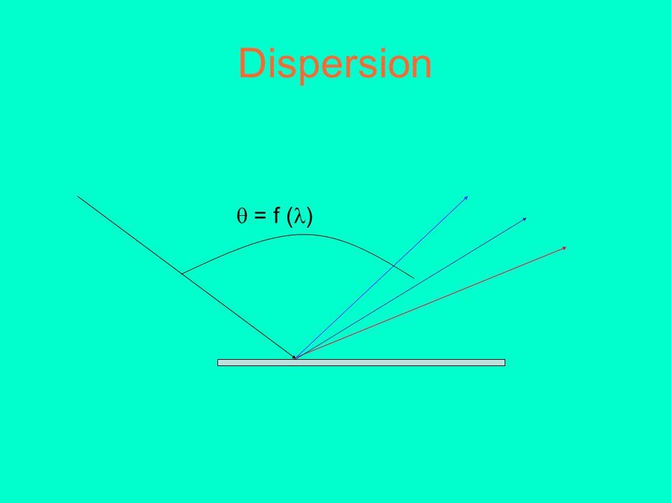 Dispersion = f ( )