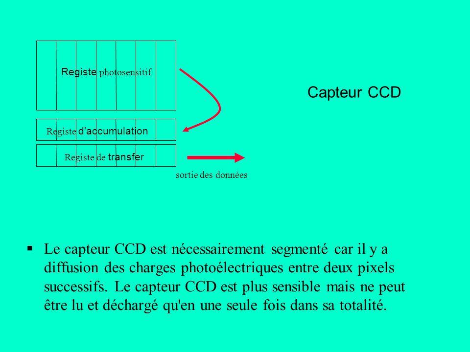 Le capteur CCD est nécessairement segmenté car il y a diffusion des charges photoélectriques entre deux pixels successifs. Le capteur CCD est plus sen