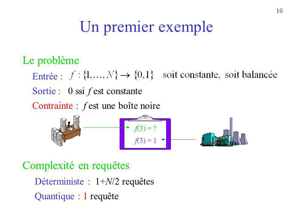 10 Un premier exemple Le problème Entrée : Sortie : 0 ssi f est constante Complexité en requêtes Contrainte : f est une boîte noire Déterministe : 1+N