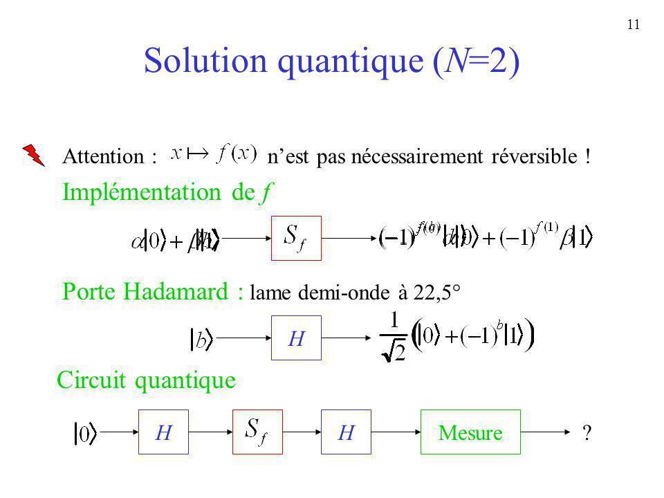 11 Solution quantique (N=2) Implémentation de f Attention : nest pas nécessairement réversible ! Circuit quantique HMesureH ? Porte Hadamard : lame de