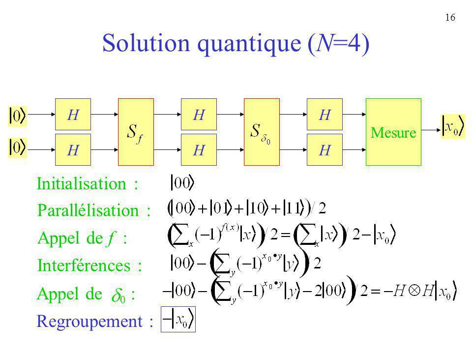 16 Solution quantique (N=4) HH ? HH Initialisation : Parallélisation : Appel de f : Interférences : H H Appel de : 0 Regroupement : Mesure H H H H H H