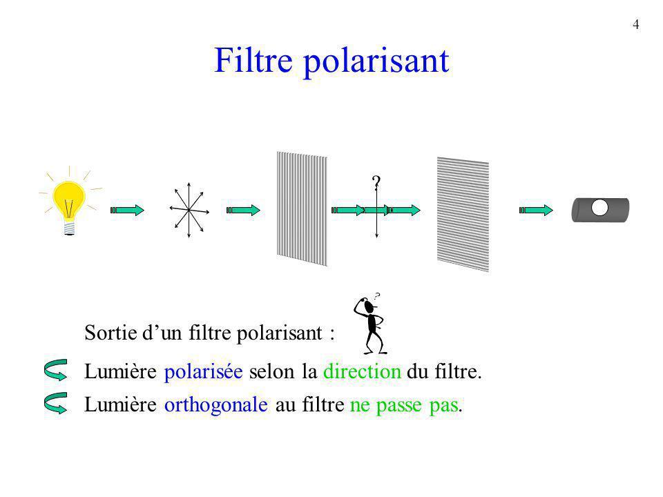 4 Filtre polarisant ? Sortie dun filtre polarisant : Lumière polarisée selon la direction du filtre. Lumière orthogonale au filtre ne passe pas.
