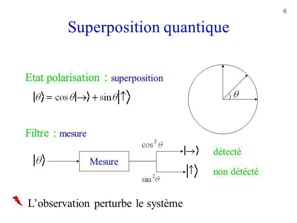 6 Superposition quantique ) Etat polarisation : superposition Filtre : mesure Mesure détecté non détécté Lobservation perturbe le système